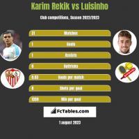 Karim Rekik vs Luisinho h2h player stats