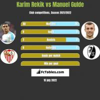 Karim Rekik vs Manuel Gulde h2h player stats