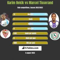 Karim Rekik vs Marcel Tisserand h2h player stats
