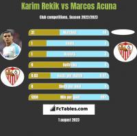 Karim Rekik vs Marcos Acuna h2h player stats