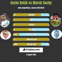 Karim Rekik vs Marek Suchy h2h player stats