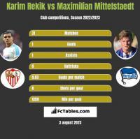 Karim Rekik vs Maximilian Mittelstaedt h2h player stats