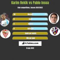 Karim Rekik vs Pablo Insua h2h player stats