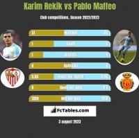 Karim Rekik vs Pablo Maffeo h2h player stats