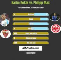 Karim Rekik vs Philipp Max h2h player stats