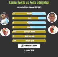 Karim Rekik vs Felix Uduokhai h2h player stats
