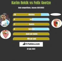 Karim Rekik vs Felix Goetze h2h player stats