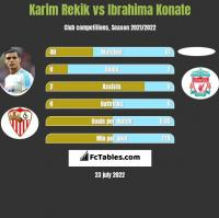 Karim Rekik vs Ibrahima Konate h2h player stats