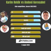 Karim Rekik vs Andoni Gorosabel h2h player stats
