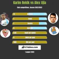 Karim Rekik vs Alex Ujia h2h player stats