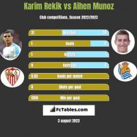 Karim Rekik vs Aihen Munoz h2h player stats