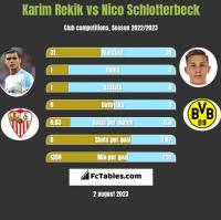 Karim Rekik vs Nico Schlotterbeck h2h player stats