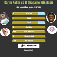 Karim Rekik vs El Chadaille Bitshiabu h2h player stats