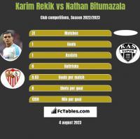 Karim Rekik vs Nathan Bitumazala h2h player stats