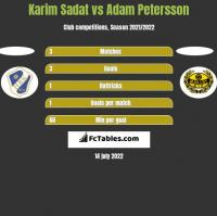 Karim Sadat vs Adam Petersson h2h player stats