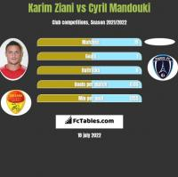 Karim Ziani vs Cyril Mandouki h2h player stats
