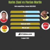 Karim Ziani vs Florian Martin h2h player stats
