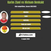 Karim Ziani vs Hicham Benkaid h2h player stats