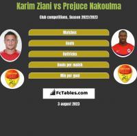 Karim Ziani vs Prejuce Nakoulma h2h player stats