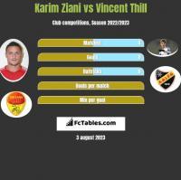 Karim Ziani vs Vincent Thill h2h player stats