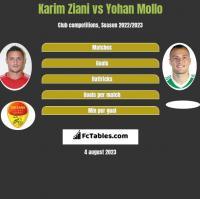 Karim Ziani vs Yohan Mollo h2h player stats