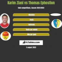 Karim Ziani vs Thomas Ephestion h2h player stats