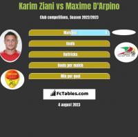 Karim Ziani vs Maxime D'Arpino h2h player stats