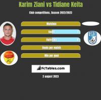 Karim Ziani vs Tidiane Keita h2h player stats
