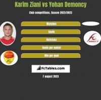 Karim Ziani vs Yohan Demoncy h2h player stats