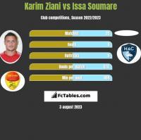 Karim Ziani vs Issa Soumare h2h player stats