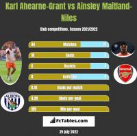 Karl Ahearne-Grant vs Ainsley Maitland-Niles h2h player stats