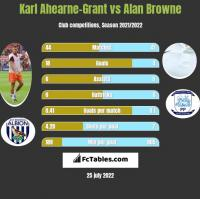 Karl Ahearne-Grant vs Alan Browne h2h player stats