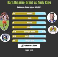 Karl Ahearne-Grant vs Andy King h2h player stats