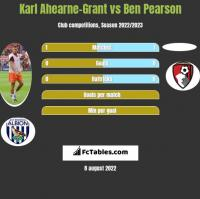 Karl Ahearne-Grant vs Ben Pearson h2h player stats