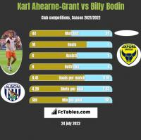 Karl Ahearne-Grant vs Billy Bodin h2h player stats