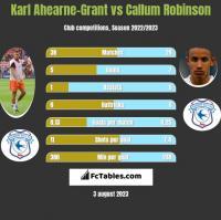 Karl Ahearne-Grant vs Callum Robinson h2h player stats