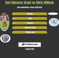 Karl Ahearne-Grant vs Chris Willock h2h player stats
