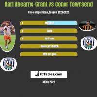 Karl Ahearne-Grant vs Conor Townsend h2h player stats