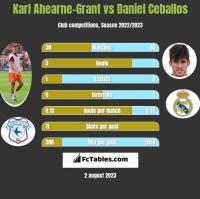 Karl Ahearne-Grant vs Daniel Ceballos h2h player stats