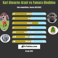 Karl Ahearne-Grant vs Famara Diedhiou h2h player stats