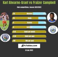 Karl Ahearne-Grant vs Fraizer Campbell h2h player stats
