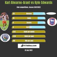 Karl Ahearne-Grant vs Kyle Edwards h2h player stats