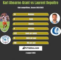Karl Ahearne-Grant vs Laurent Depoitre h2h player stats