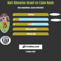 Karl Ahearne-Grant vs Liam Nash h2h player stats