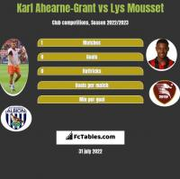Karl Ahearne-Grant vs Lys Mousset h2h player stats