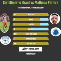 Karl Ahearne-Grant vs Matheus Pereira h2h player stats