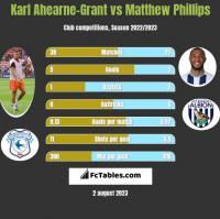 Karl Ahearne-Grant vs Matthew Phillips h2h player stats