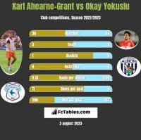 Karl Ahearne-Grant vs Okay Yokuslu h2h player stats