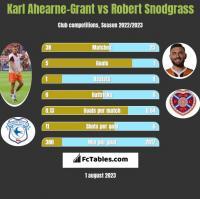 Karl Ahearne-Grant vs Robert Snodgrass h2h player stats