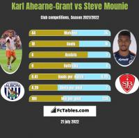 Karl Ahearne-Grant vs Steve Mounie h2h player stats
